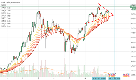BTCUSD: Bitcoin breaks out of Flag pattern