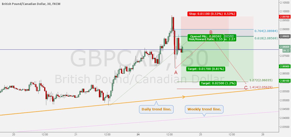 Trade #13 GBPCAD - Short for ABC correction