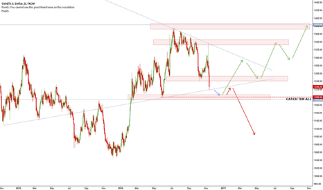 XAUUSD: 1200: An Important Level