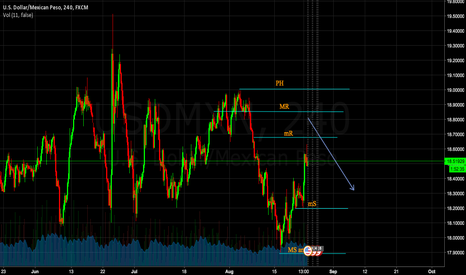 USDMXN: Bref description