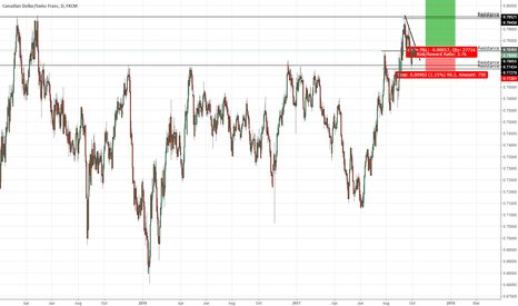 CADCHF: CAD/CHF potential long