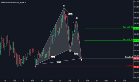 GBPJPY: GBPJPY: Bullish Gartley Completion
