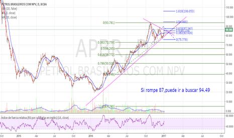 APBR: Lineas de tendencia y Fibos - APBR