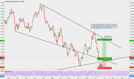 GBPCHF: 1 to 2 ratio i'm buying this