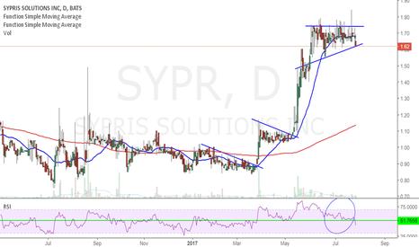 SYPR: semi-long.. Breakout Play..