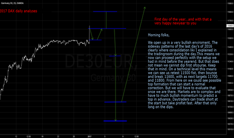 DE30EUR: 03 JAN DAX daily analyses