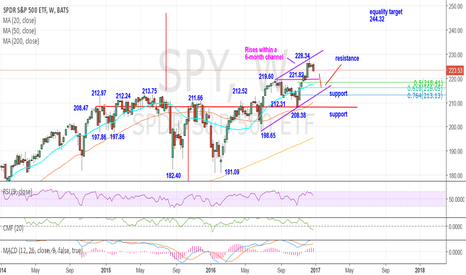SPY: SPY 223.53 weekly bullish – Forms a 6-month rising channel