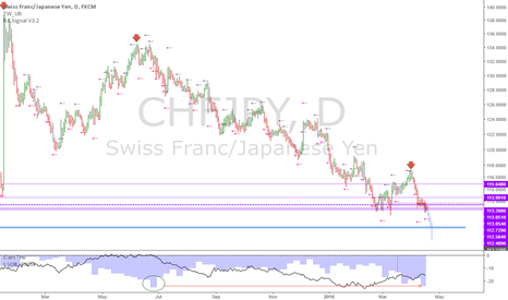 CHFJPY: CHFJPY: Want to short oil? Here's a nice proxy pair...