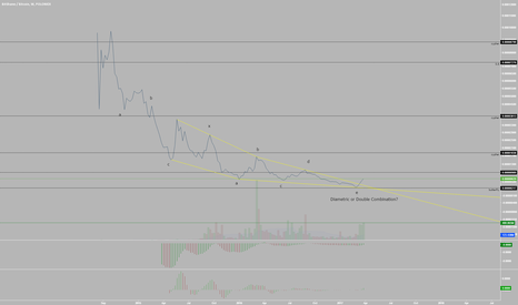 BTSBTC: Are Bitshares Following the Cryptocurrency Bubble? (EW Analysis)