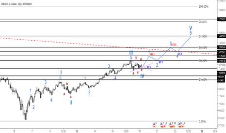 BTCUSD: BTC/USDT buy/sell trading strategy