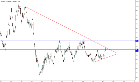 JXY: Japanese yen breakout soon