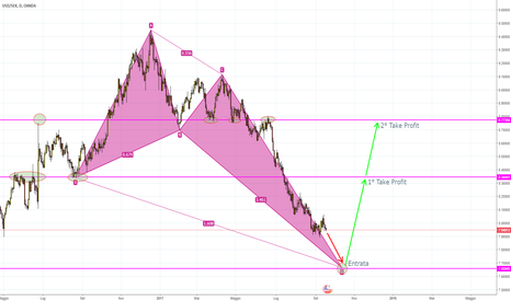 USDSEK: USD/SEK BULLISH CRAB D1