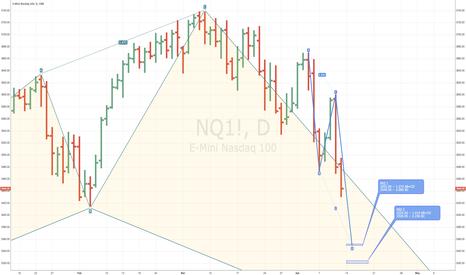 NQ1!: NASDAQ 100 (NQ1!) -- Near-term Landing Zone