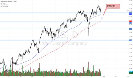 DIS: DIS - Bull Put Spread if continue higher tomorrow