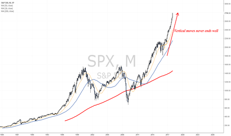 SPX: Going vertical... Danger!