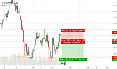 EURGBP: eur/gbp короткая позиция