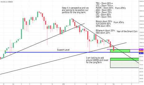 BTC USD Bitcoin Chart And Price TradingView