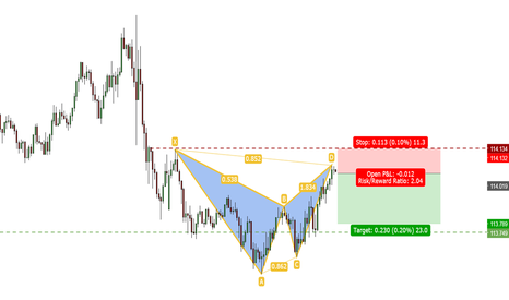 USDJPY: USDJPY: BEARISH BAT on M15!