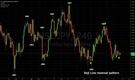 USDJPY: Doji Lines at reversal edges