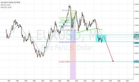EURUSD: what about position trade on eurodollar