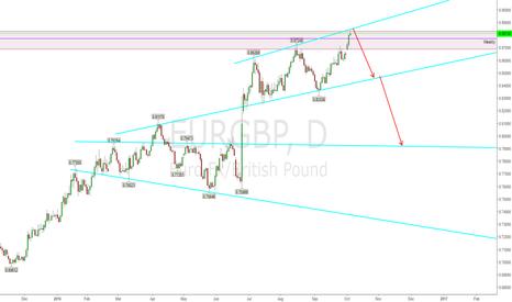 EURGBP: Trendline Triple Tap