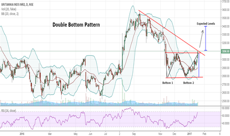 BRITANNIA: Britannia-Double Bottom Pattern+Trendline Breakout Awaited- Buy