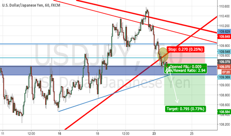 USDJPY: USD/JPY FOR SELL !