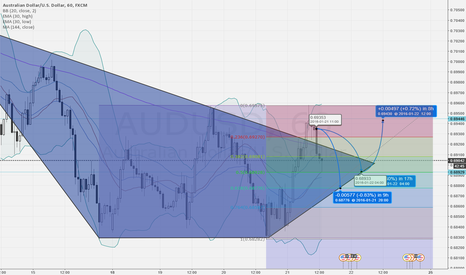 AUDUSD: AUD/USD possible long opportunity