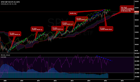 SPY: double top, divergence, no momentum, thin cloud