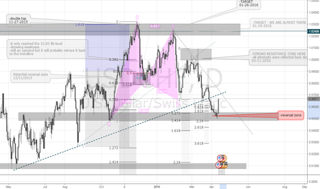 USDCHF: USDCHF   1D   UPDATE TO YESTERDAY'S POST