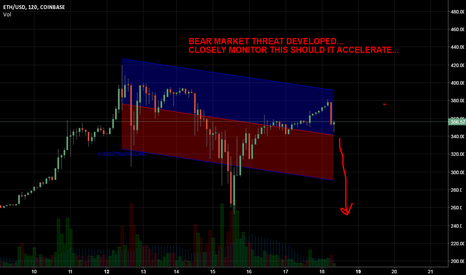 ETHUSD: ETH: SIGNS OF BEAR MARKET FORMING HERE NEEDS TO BE WATCHED...