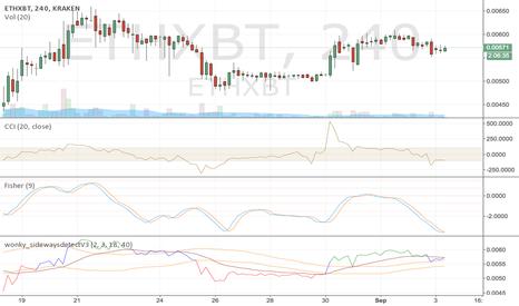 ETHXBT: Maybe buy ETH soon