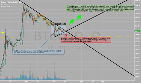 BTCUSD: Itchy_Craphole's chart