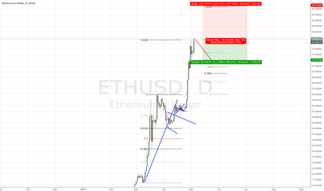 ETHUSD: Correction incoming