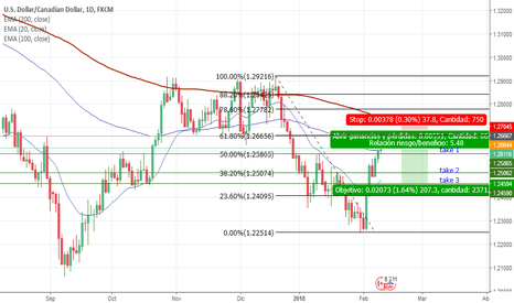 USDCAD: 200 pips ganancia/ 40 pips Riesgo USDCAD SELL LIMIT