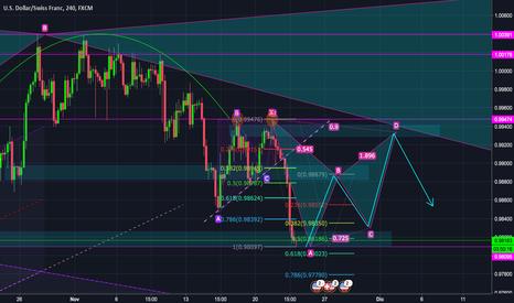 USDCHF: USD/CHF -Analysis