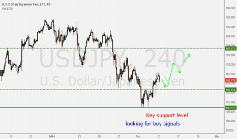 USDJPY: Looking for buy signals