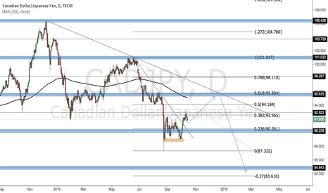 CADJPY: CAD/JPY DAILY OUTLOOK