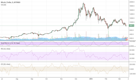 BTCUSD: Bitcoin: $6,000 back in the game?
