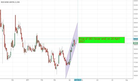 INOXWIND: Inox Stock