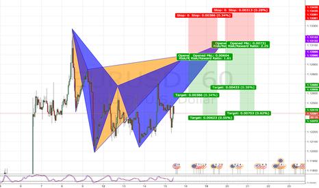 EURUSD: Potential Bearish Double Advance Pattern Formation
