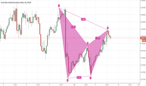 AUDCAD: AudCad Selling  9828 With Stops 9833 ( 5 Pips ) Target 9818