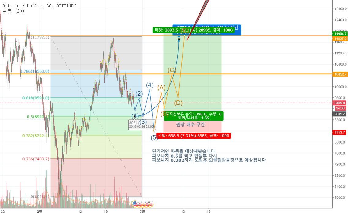 (BTC/USD) 높은확률의 단기적 파동예상안 (위험도 30%)