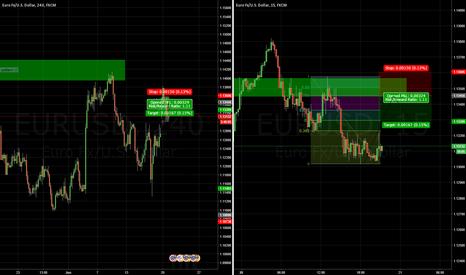 EURUSD: EURUSD Trend Continuation Idea