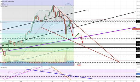 BTCUSD: Bitcoin Litecoin Ethereum to dump this weekend?