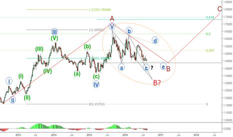 EURAUD: EURAUD  where will be the B wave termination? Long-term forecast