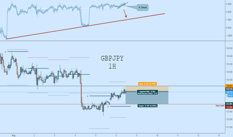 GBPJPY: GBPJPY Short:  Trade the Gap