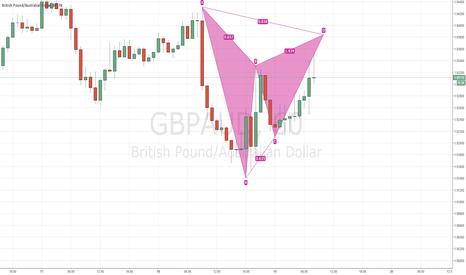 GBPAUD: Potential Bearish Gartley