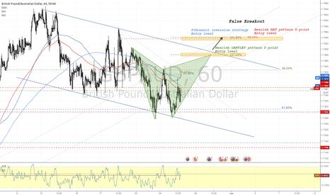GBPAUD: GBPAUD Advance Pattern Trading Scenarios