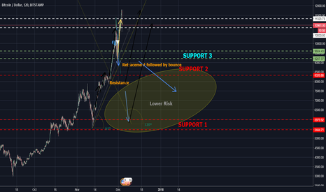 BTCUSD: Longterm uptrend coming? Similar to 2013 spike